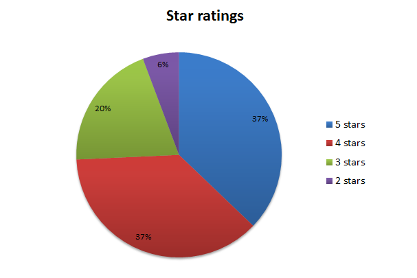 pie chart star ratings