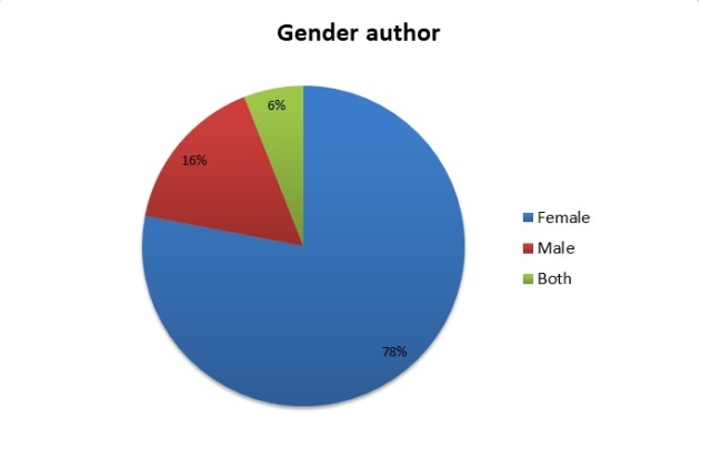 2018 gender author